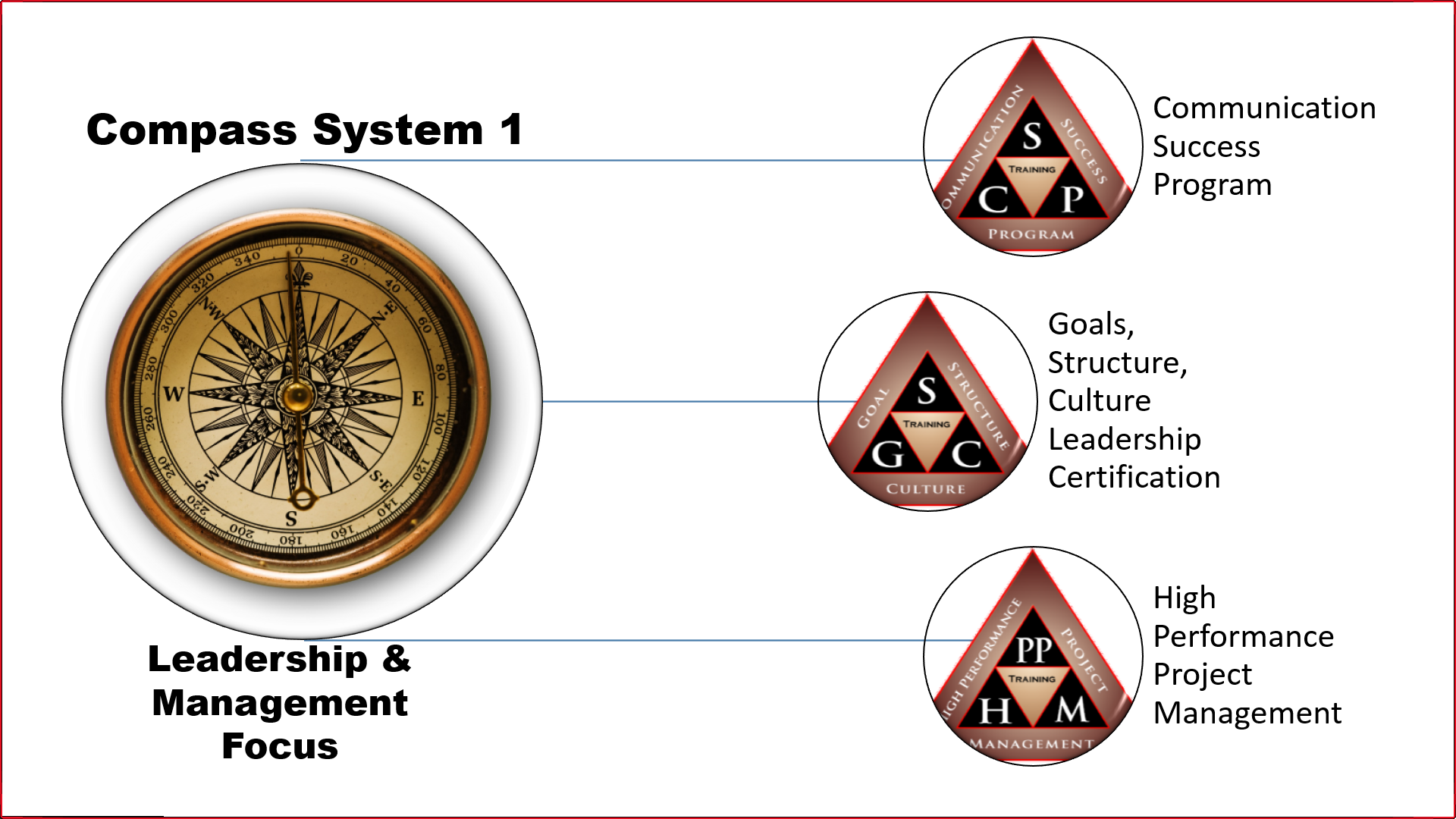 "Learn more about ""Compass System"""