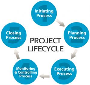 Project management PMP certification preparation exam